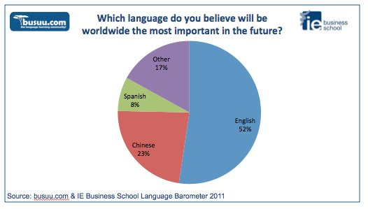learning english as a second language How many people learn english  the demand for english as a second language teachers abroad has exponentially increased in recent years,.