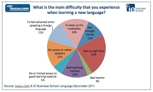 The Busuucom Language Barometer Busuu Blog - Main languages in the world