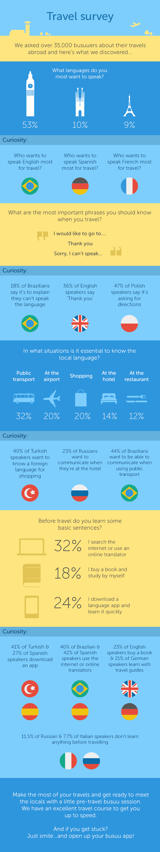 infographic, travel, learn languages online, learn on the go
