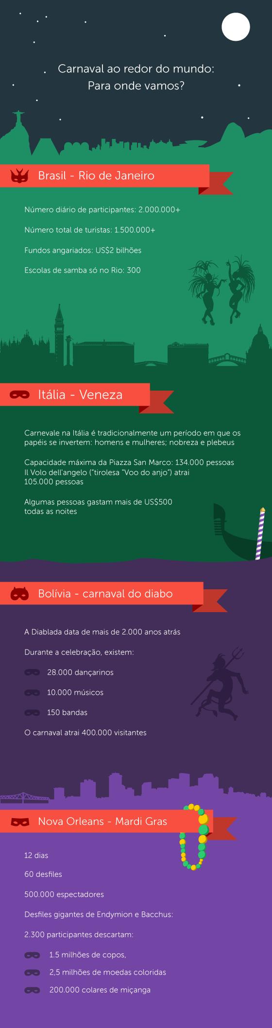 Saiba tudo sobre o carnaval em todo o mundo