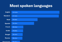 Most spoken languages in the world - 2020